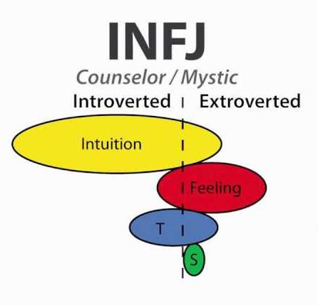 INFJ Intution
